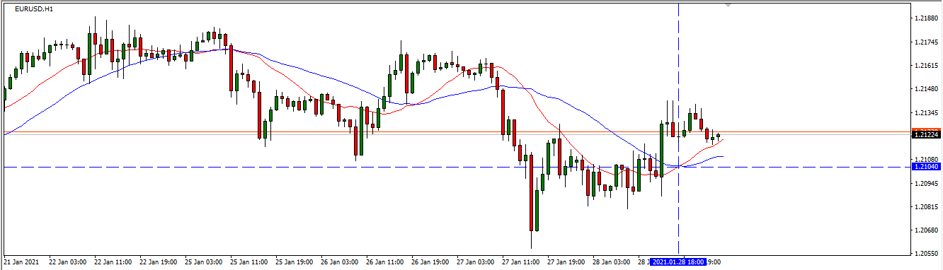 Scan the moving average cross on MT4 with alerts
