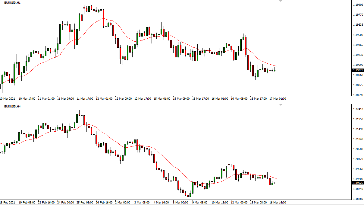 What is Moving Average in forex trading? On MT4?